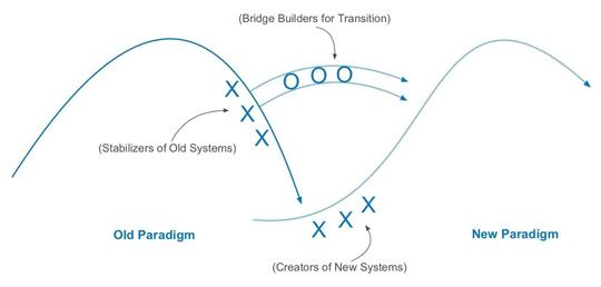 Berkana's Theory of Change