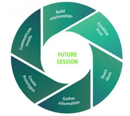 3-4_futureSession
