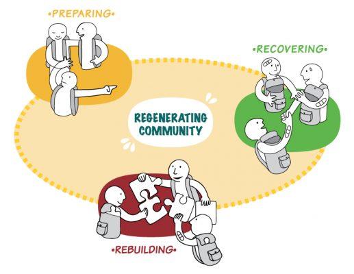 RegeneratingCenter